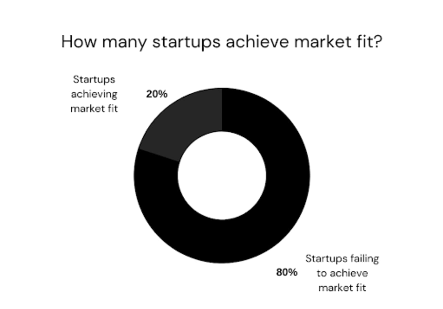 A chart displays data showing that 80% if startups fail to achieve market fit.