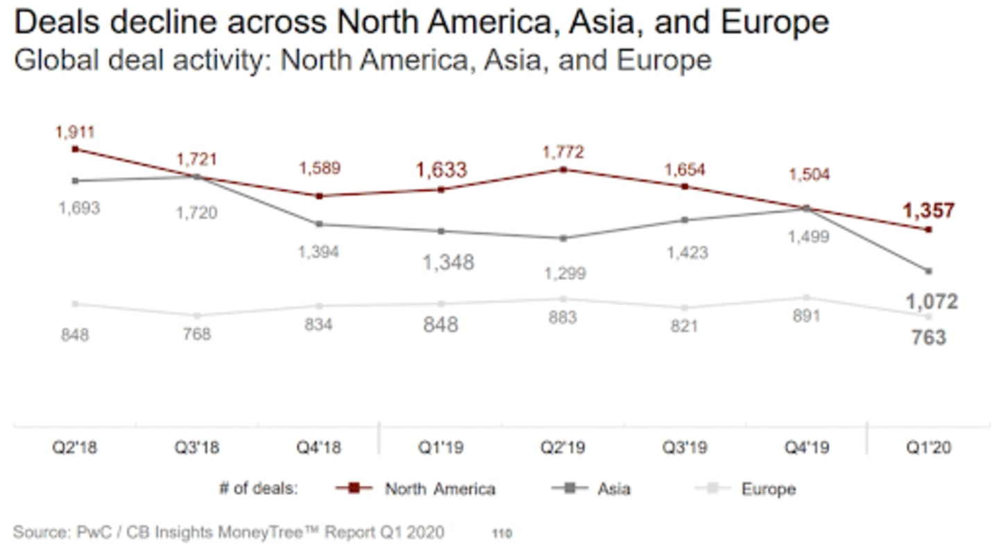 A graph showing a decline in dealmaking among startups by continent. The decline is steepest in North America.