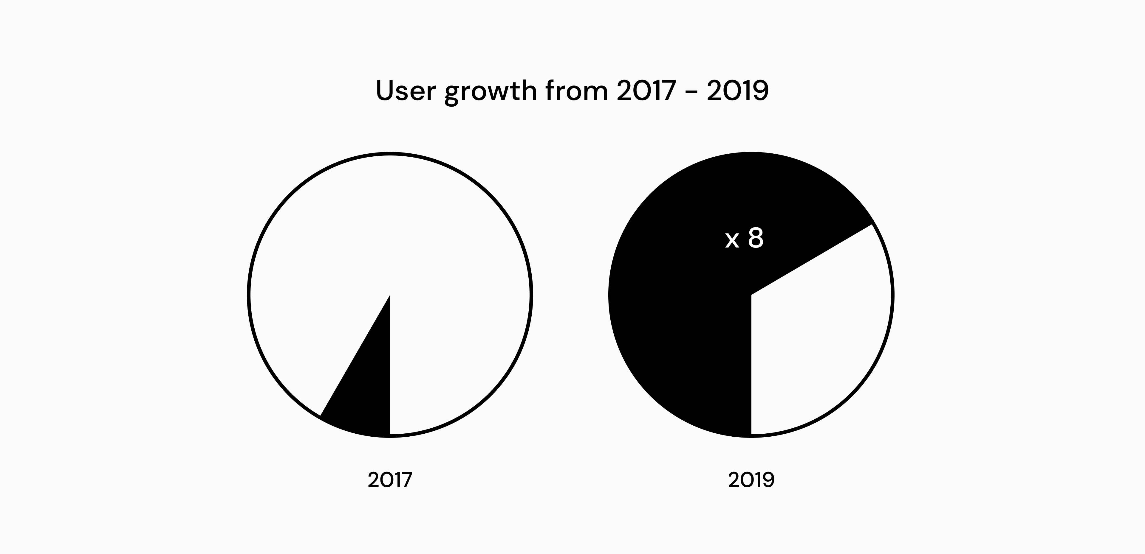Nais user growth with Develocraft