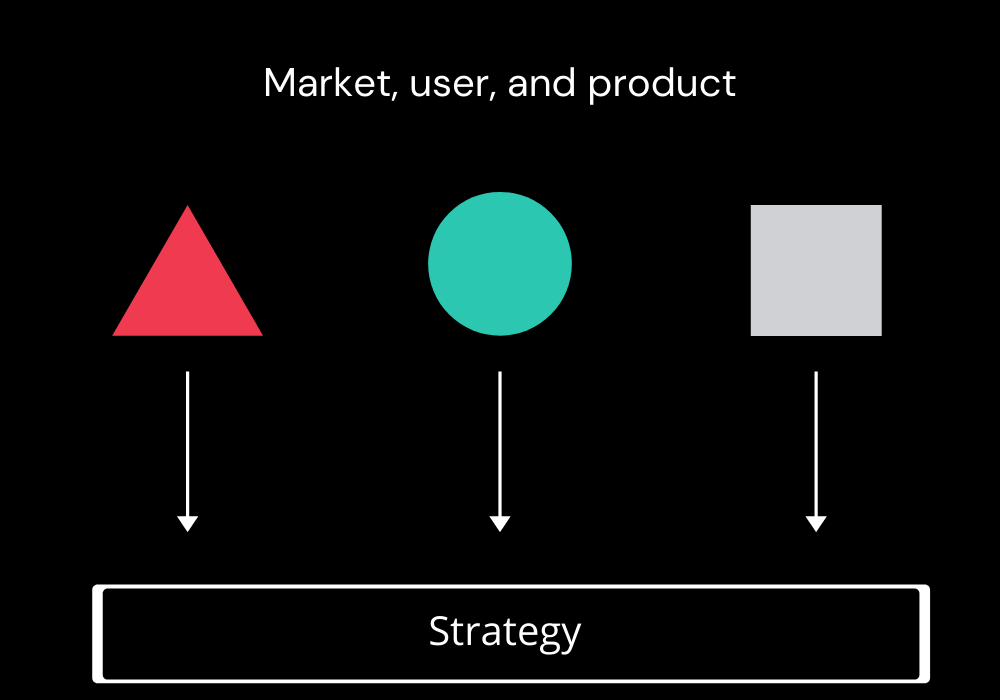 A chart with simple shapes representing market, user, and product with arrows feeding into a box labelled 'strategy'.