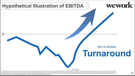 A graph with almost no information ostensibly shows 'improvement.'