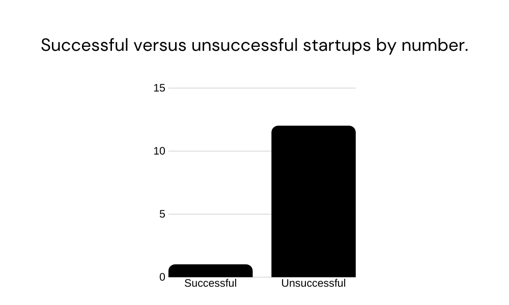 A bar chart showing the number of successful versus unsuccessful startups. The chart shows that 1 in 12 startups are successful.