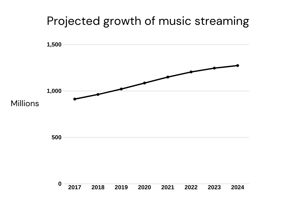 A line graph shows the growth in music streaming users from 2017 to it's projected 2024 total. Exact numbers are not provided, but the range appears to be from about 900 million users in 2017 to around 1,300 million in 2024.