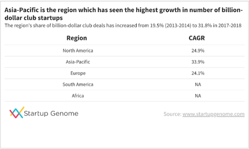 A table displays the compund annual growth rate of billion dollar companies by region.   The Asia-Pacific region is listed as having 33.9% CAGR. Crucially, it also states that the Asia-Pacific's share of billion-dollar startups inscreased from 19.5% (2013-2014) to 31.8% in 2017-2018.