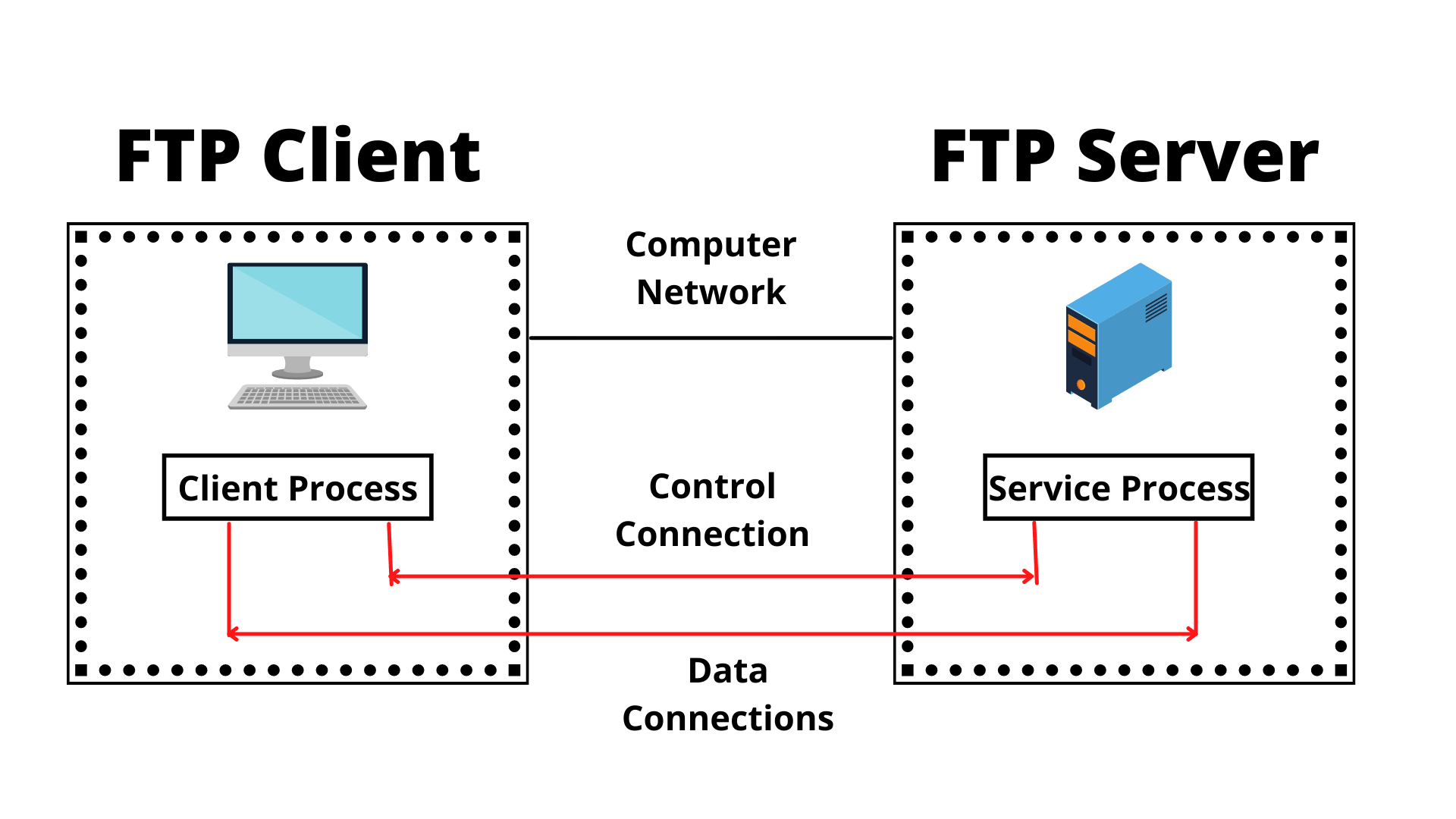Working-Principle-of-File-Transfer-Protocol-min.png