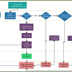 Support process flowchart template 1024x613