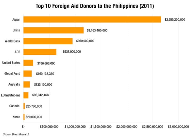 Top 10 foreign aid donors to the Philippines | Devex