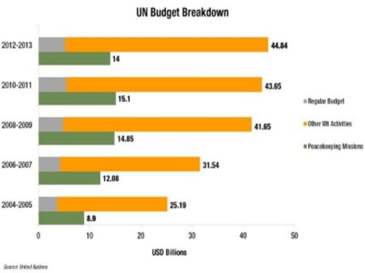 Simplifying the UN budget | Devex