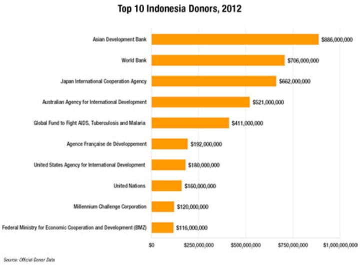 Indonesia's top 10 donors: Responding to the promise of