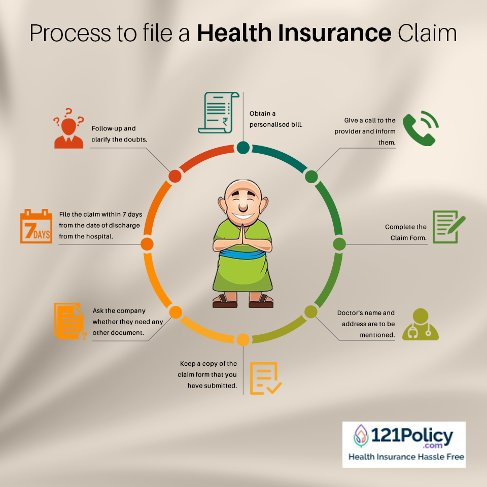 What is the process to file a Health Insurance claim ...