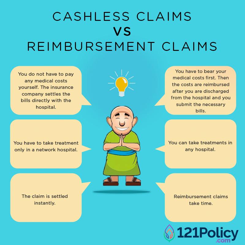 121Policy-Cashless vs Reimbursement Claim
