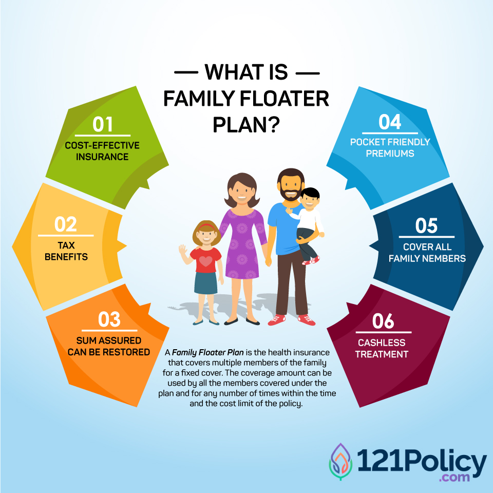 121Policy-Floater Plan