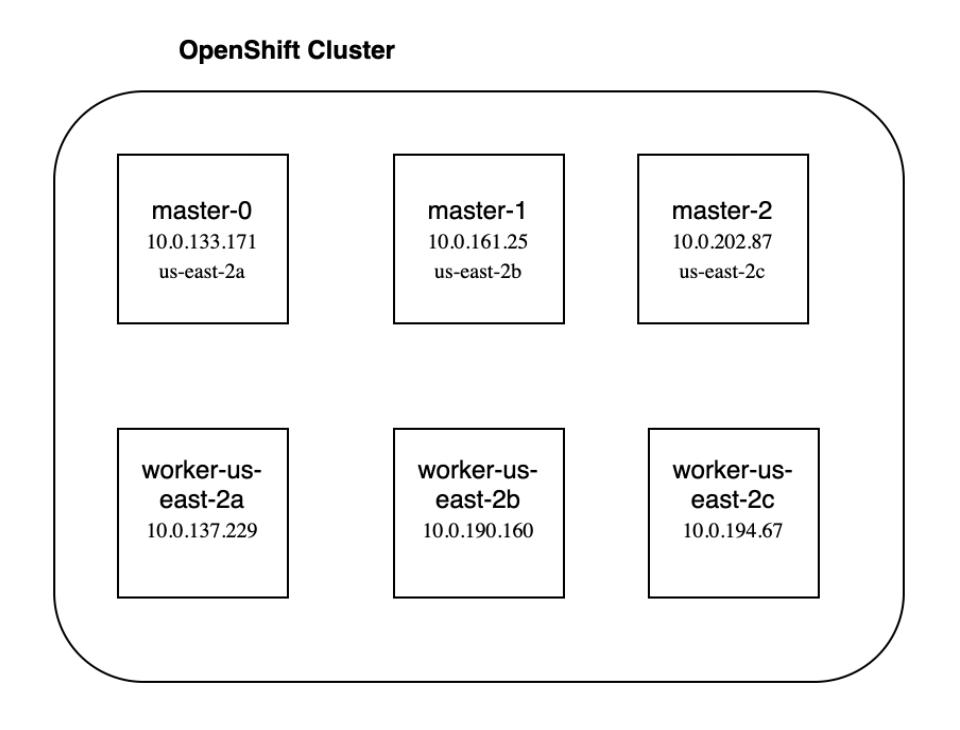 overview-nodes
