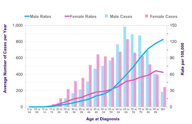 Alt Graph #1