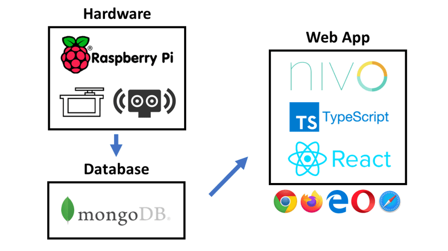 Tech stack diagram