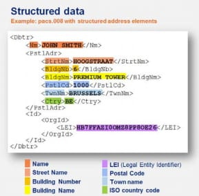 Sample structured address in ISO20022 pacs.008 message