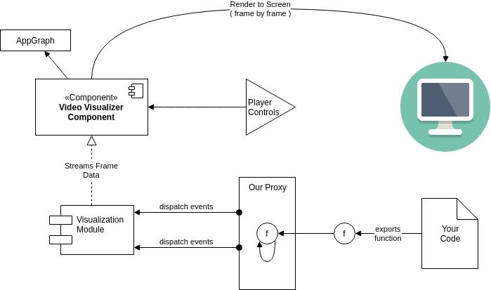 RecursiViz Architectural Diagram