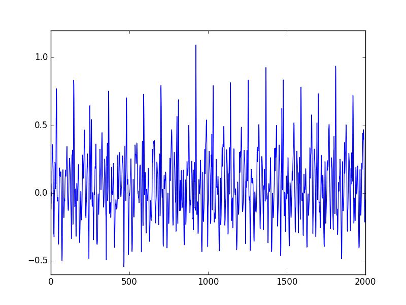 Raw signal recorded