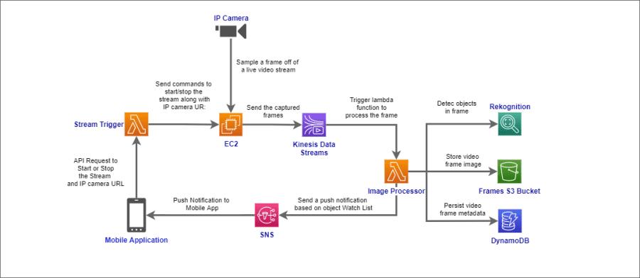 Project flow diagram