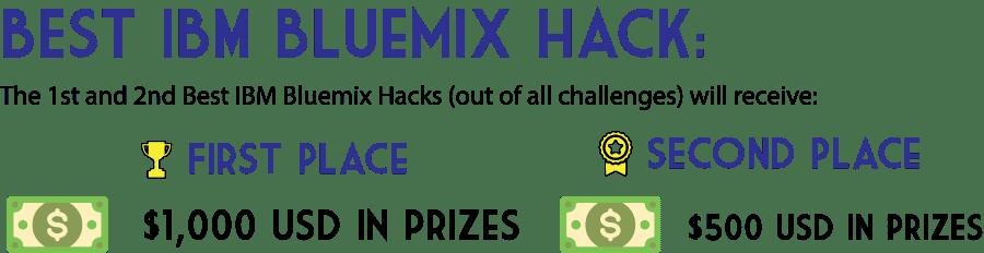 Bluemix Challenge