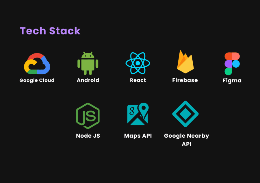 AnonSpace TechStack