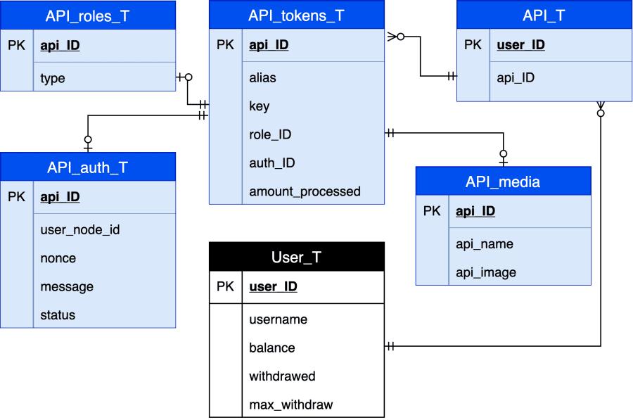 ELIXIR API ER-MODEL