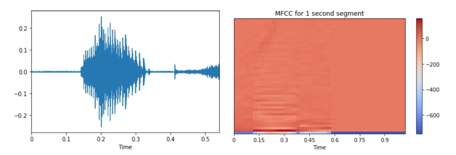 Difference between general frequency format (left) of audiofile and MFCC frequency format (right). Image from [2]