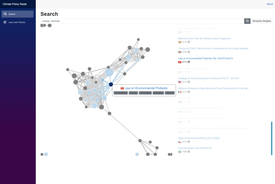 Graph view of search results and similar laws and policies
