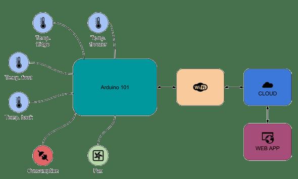 General schema