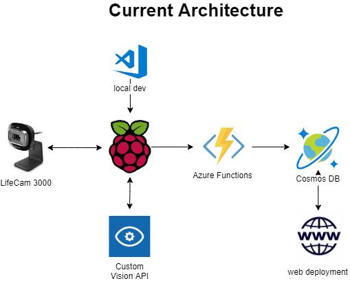 current_architecture