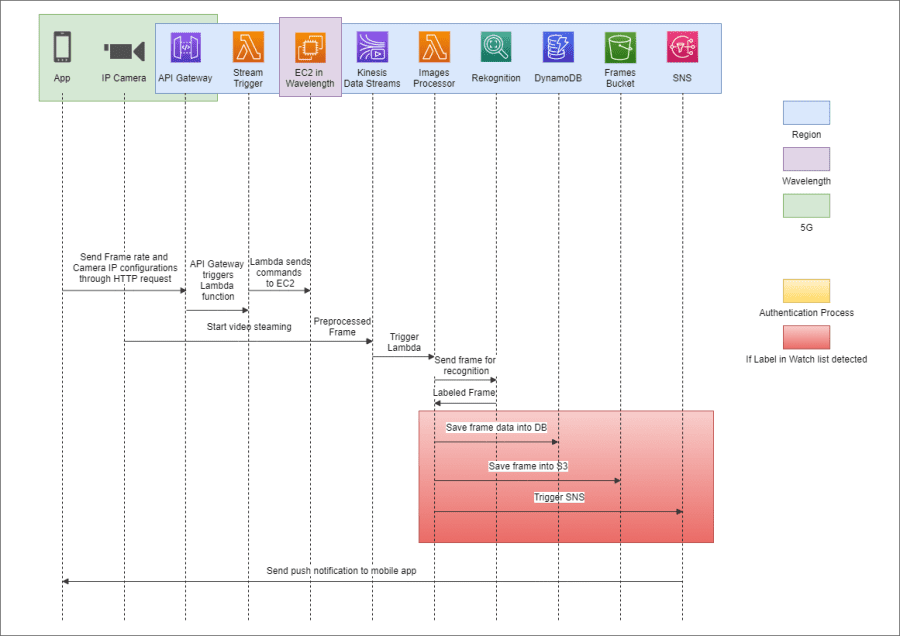 Project Sequence diagram