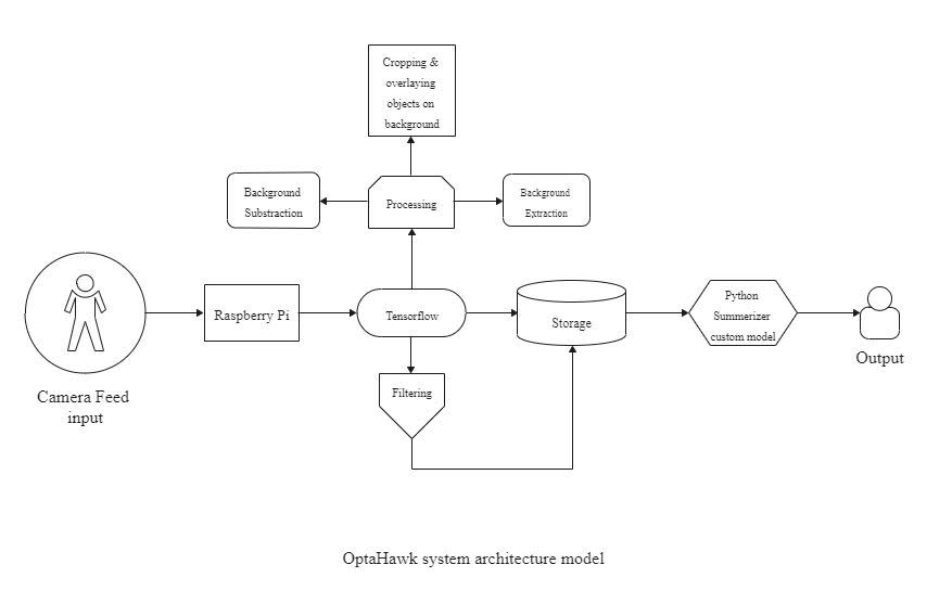optohawk-sys_arch
