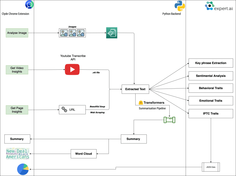 Clyde-Chrome-Extension-Architecture-Diagram
