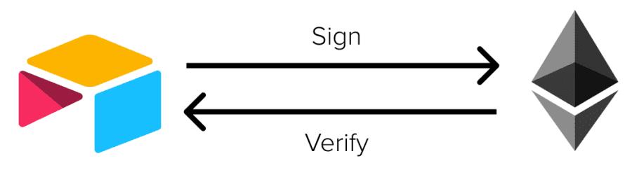 CryptoSign