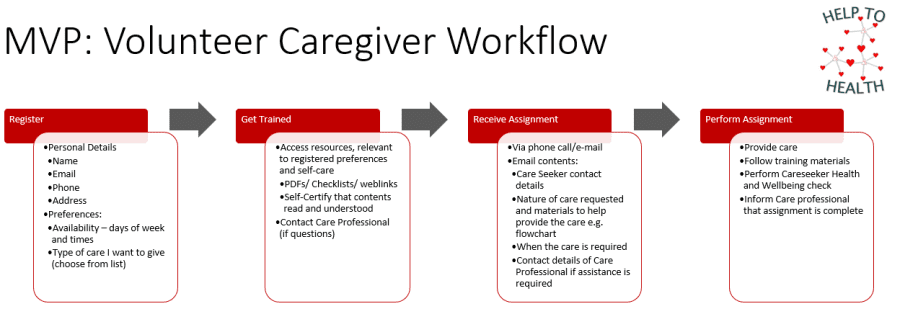 Volunteer Caregiver
