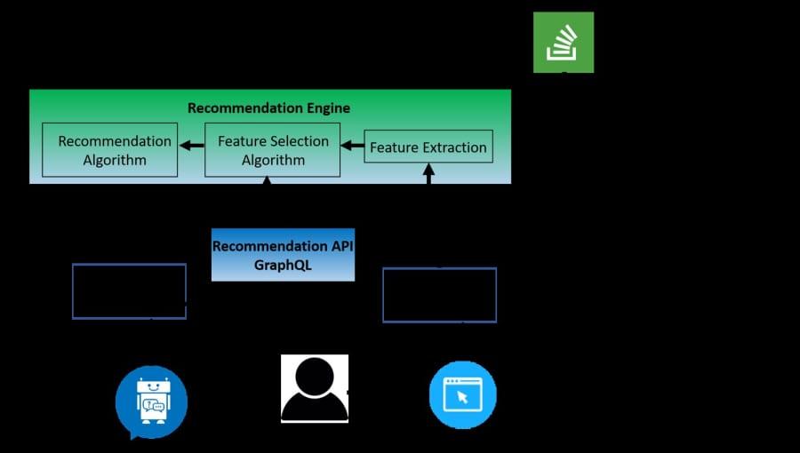 RAiTA System Architecture