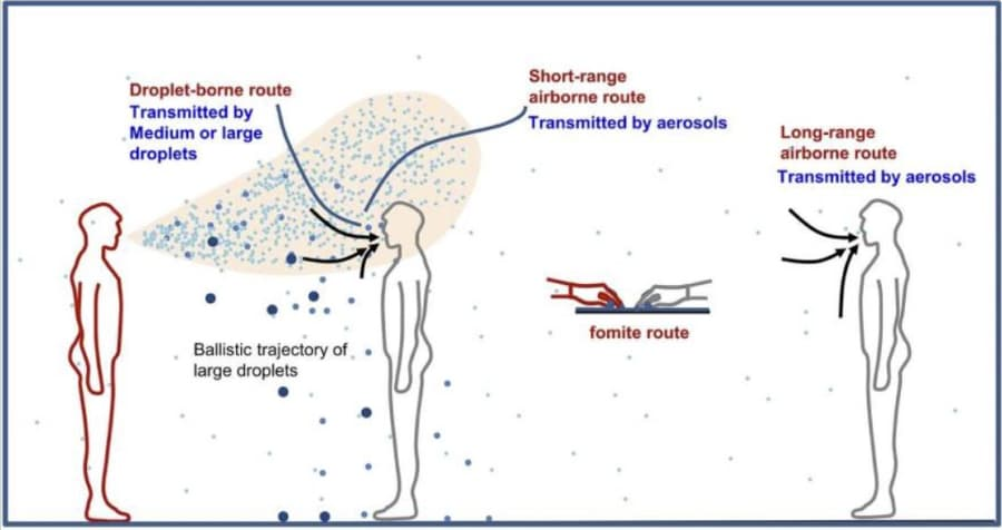 Aerosol Transmission