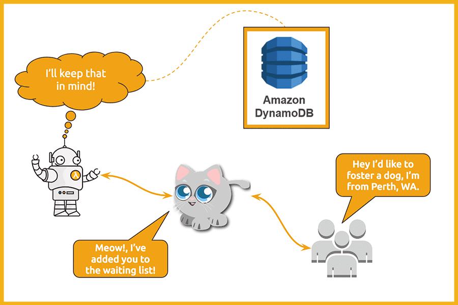 DynamoDB Integration