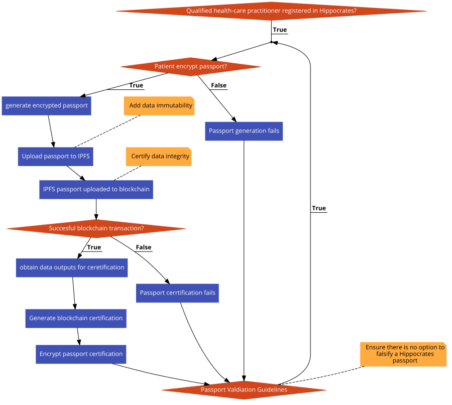 Flow-Chart Diagram
