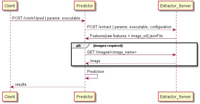 sequence-diagram-predictor