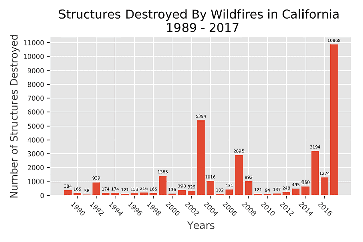 The image demonstrates the number of structures burned down every year in California from 1989 to 2017.