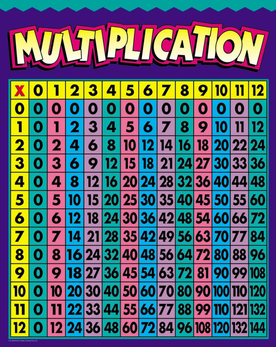 Multiplication chart devpost multiplication charts multiplication chart humor that i love nvjuhfo Images