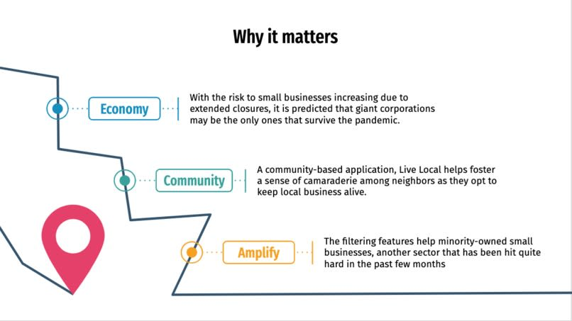 Slide about why Live Local Matters