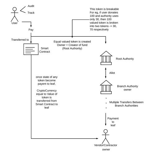 Block Diagram - Page 1 (Small)