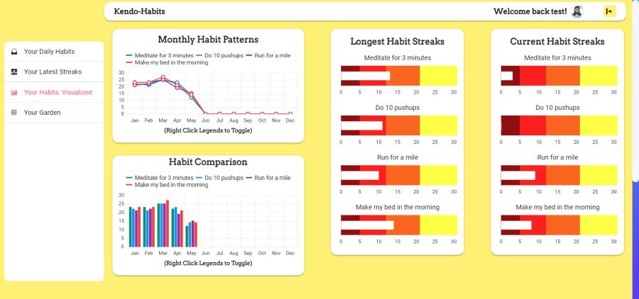 habit charts