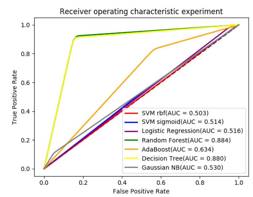 ROC curves for Different Classifier