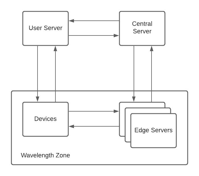 Synchronous Architecture