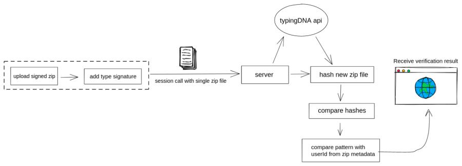 Verification process Architecture