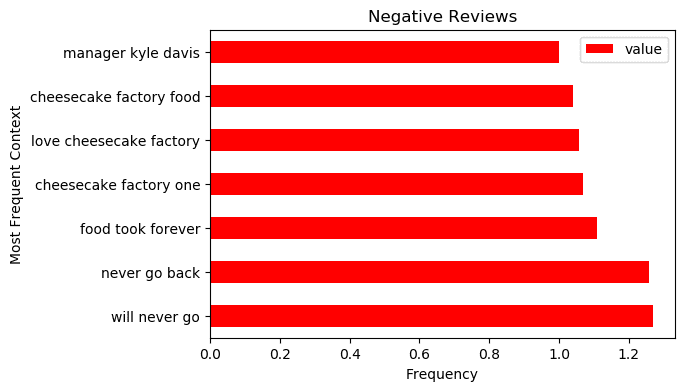 Frequent Negative Terms