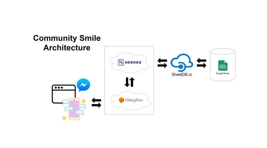 Community Smile architecture